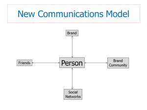 New Communications Model