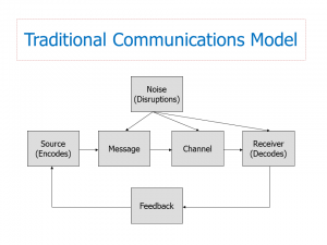 Traditional Communications Model